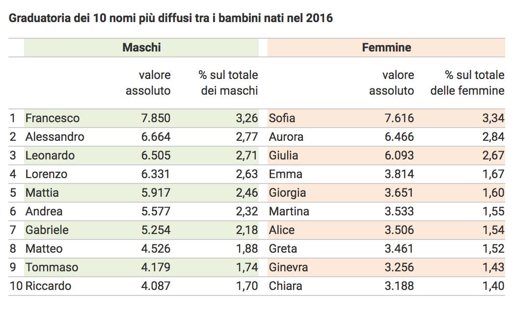 I nomi pi amati dagli italiani secondo l 39 istat for Nomi dei politici italiani